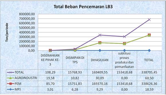 Total Beban Pencemaran LB3 PROPER Tahun 2015