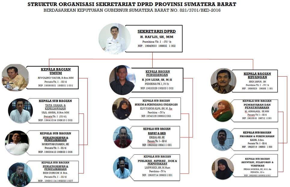 Struktur Organisasi Sekretariat DPRD Prov. Sumbar