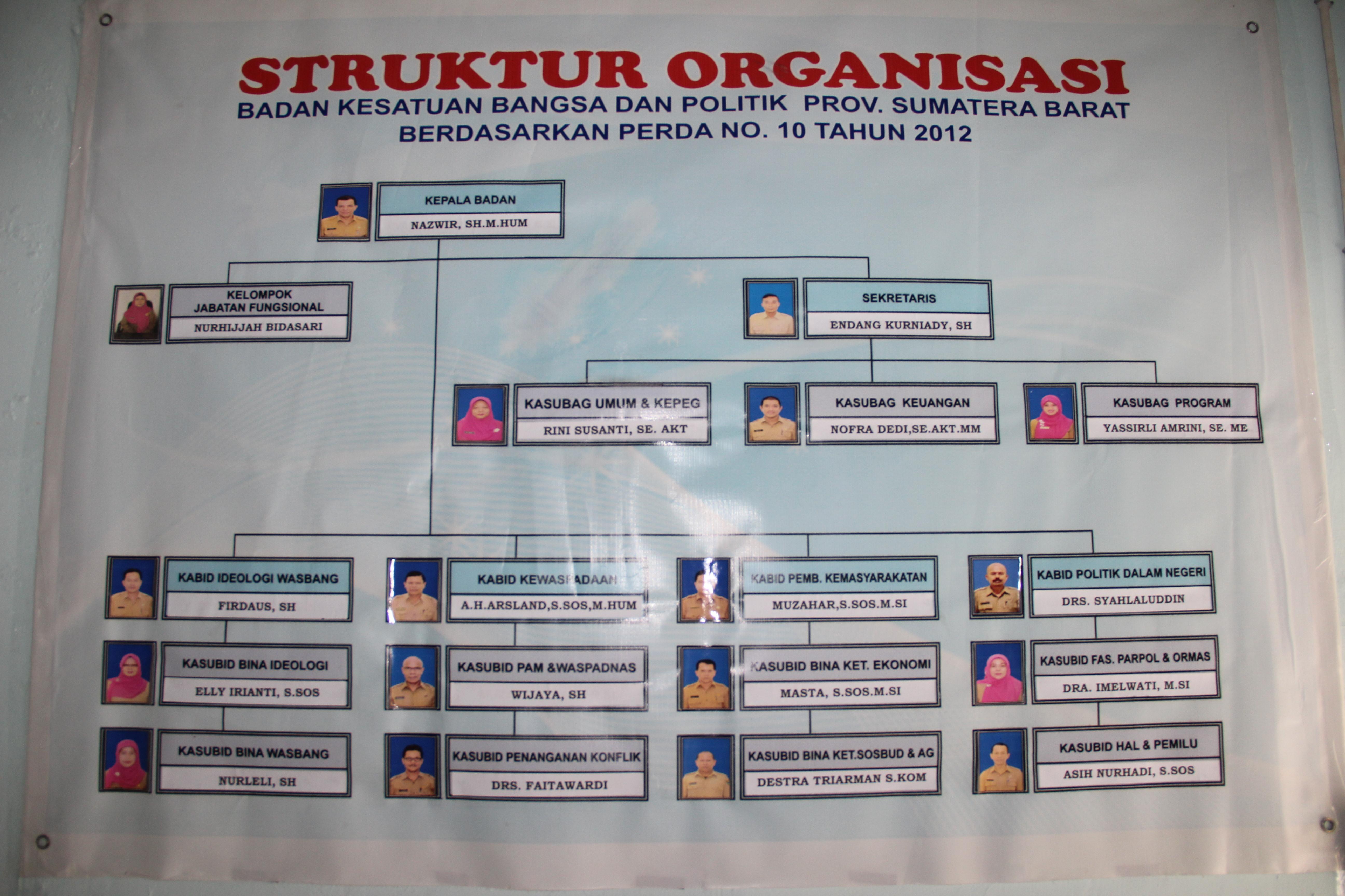 Struktur Organisasi Badan Kesbangpol Prov. Sumbar