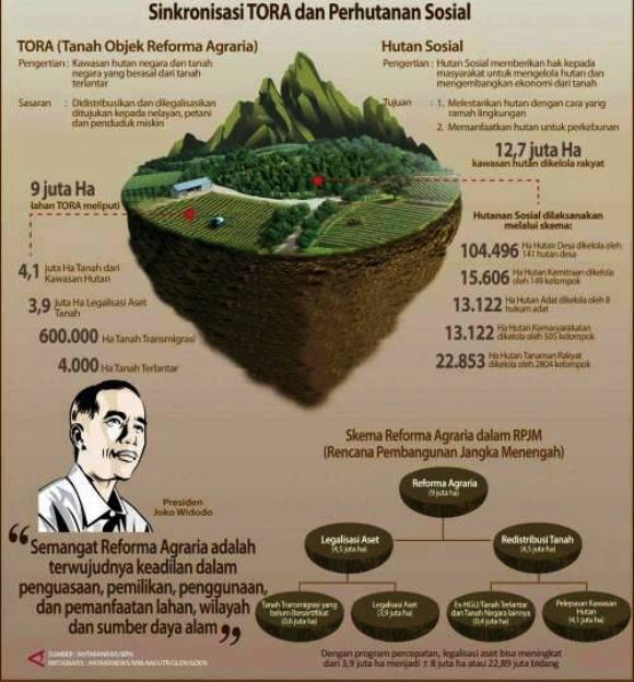 Hutan Nagari Paru Sijunjung Menuju Pengelolaan Yang Lebih Terencana