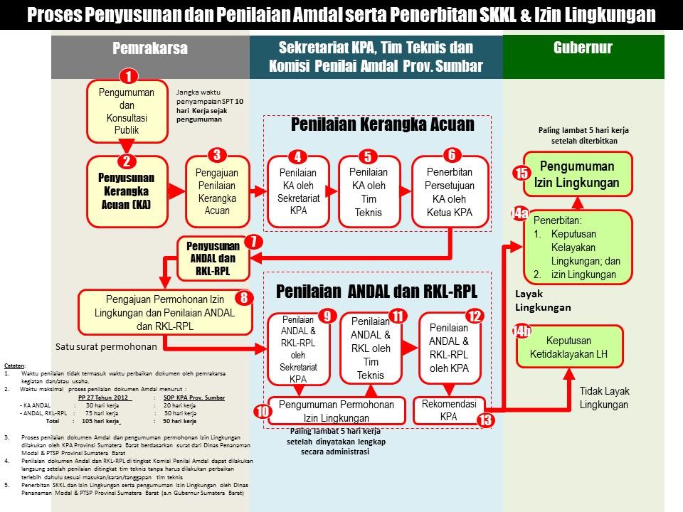 Proses Penyusunan dan Penilaian Amdal serta Penerbitan SKKL & Izin Lingkungan  di Sumatera Barat