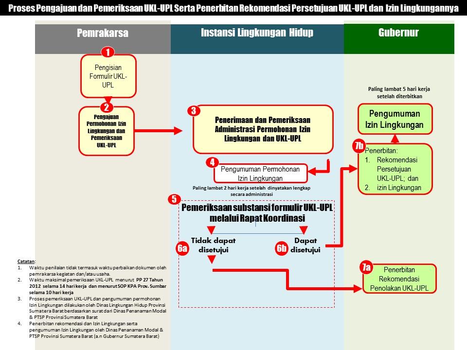 Proses Pengajuan dan Pemeriksaan UKL-UPL Serta Penerbitan Rekomendasi Persetujuan UKL-UPL dan  Izin Lingkungannya