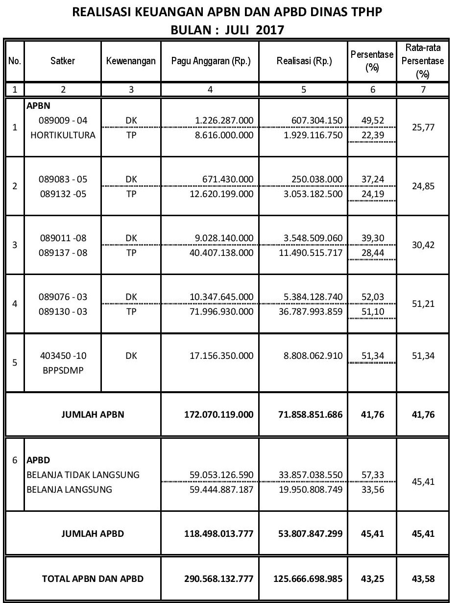 Laporan Realisasi Anggaran Bulan Juli 2017