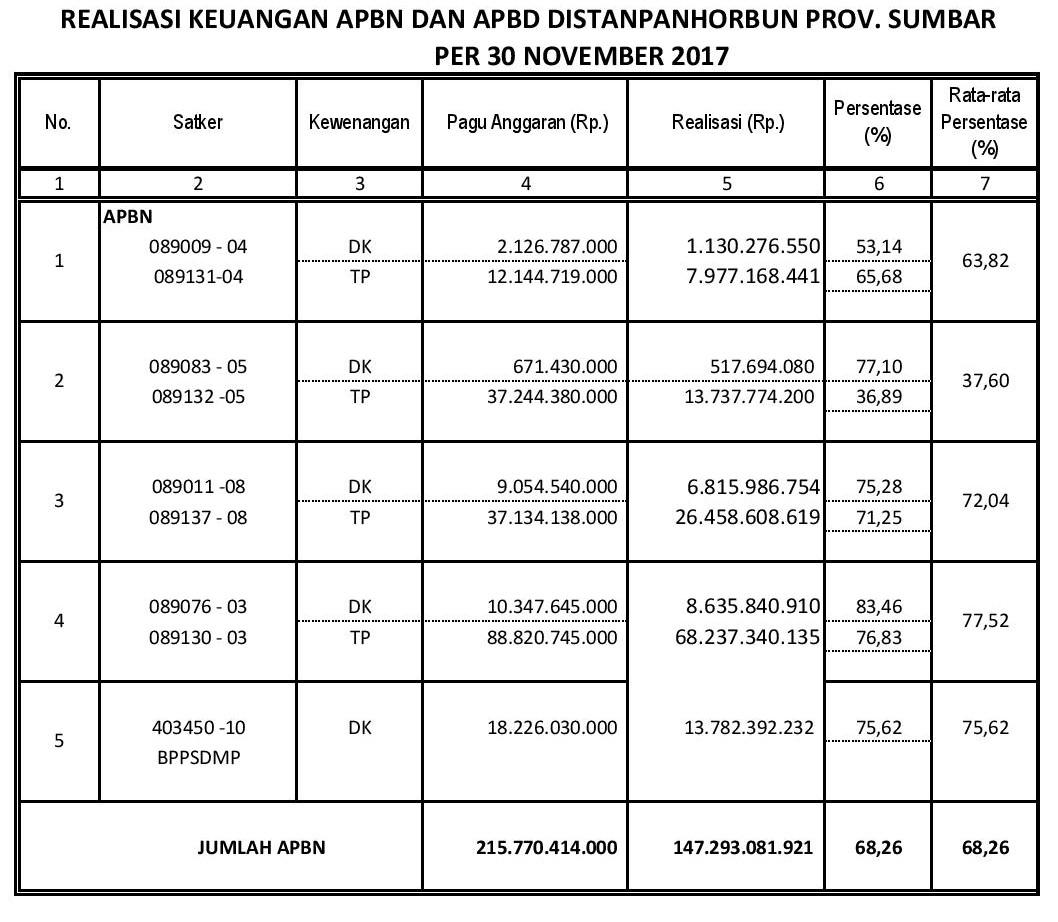 Realisasi Keuangan Bulan November 2017
