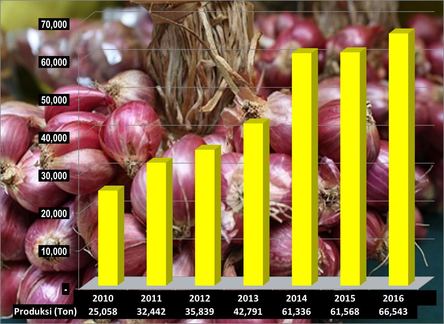 Grafik Produksi Bawang Merah Sumbar 2010 - 2016 (Ton)