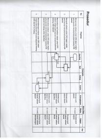 SOP Edaran Penyusunan Rencana Kebutuhan Barang Milik Daerah Murni dan Perubahan (Pengadaan dan Pemeliharaan)