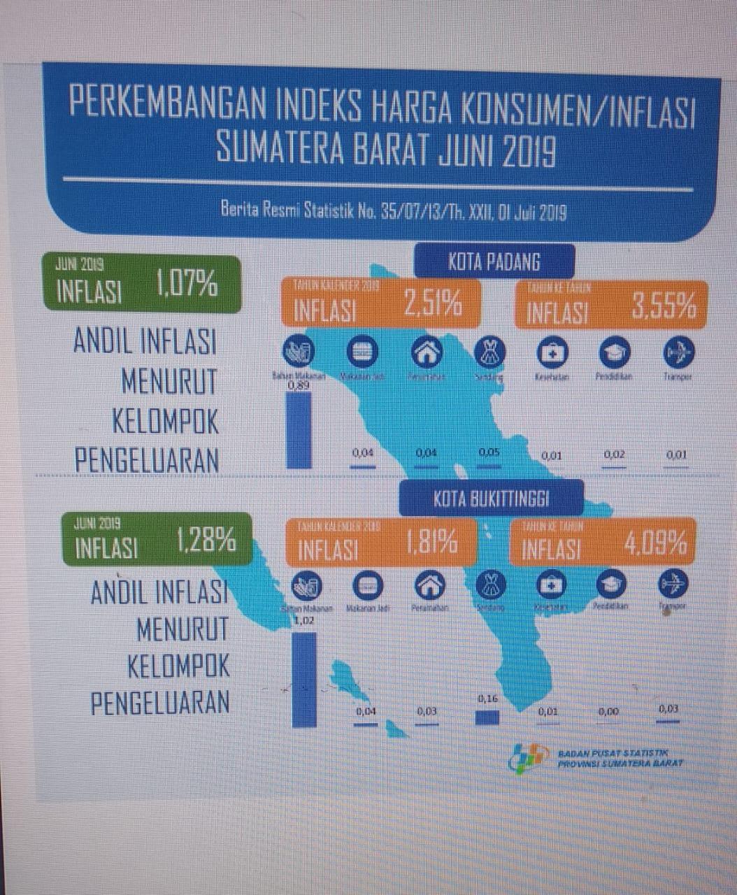 Perkembangan Indeks Harga Konsumen/Inflasi Sumatera Barat Juni 2019
