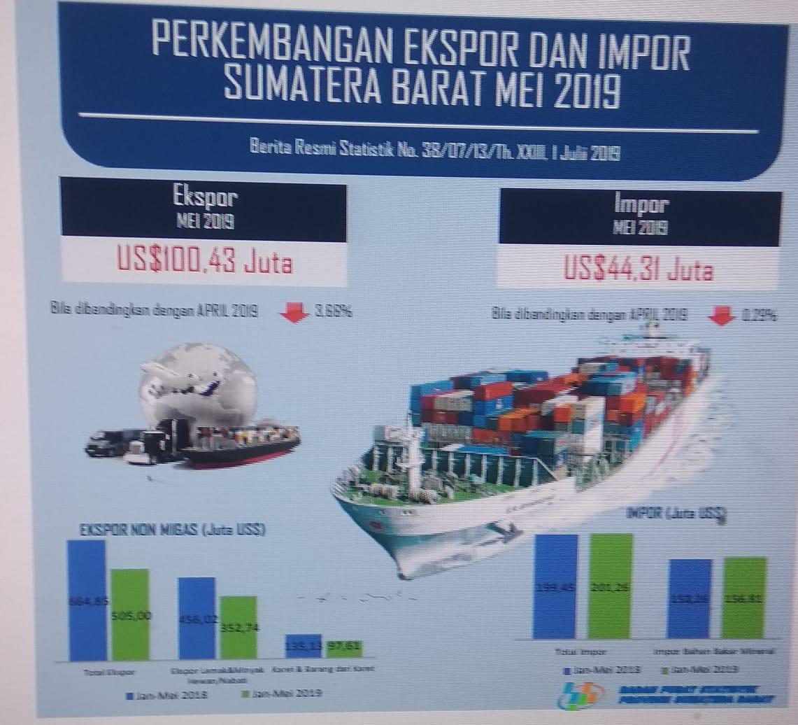 Nilai ekspor Sumatera Barat bulan Mei 2019 mencapai US$100,43 juta