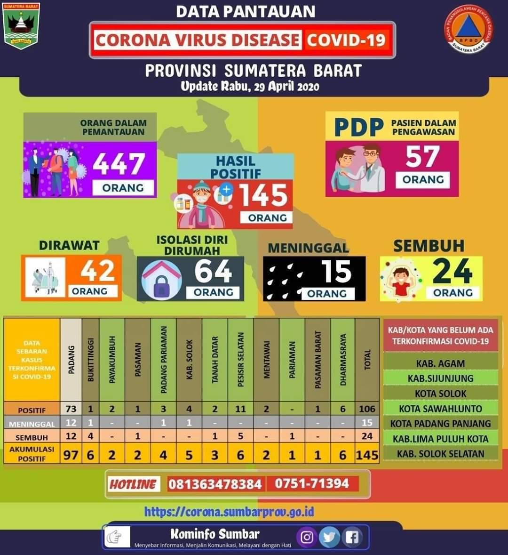 Update Pantauan Covid - 19 Provinsi Sumatera Barat, Rabu 29 April 2020