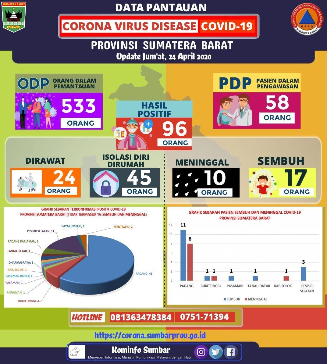 Update pantauan Virus Corona Provinsi Sumatera Barat Jumat, 24 April 2020