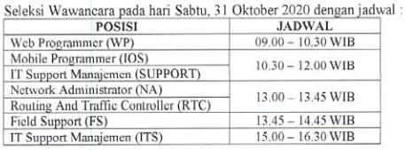 Hasil Test Praktek Tenaga Kontrak Bidang Informasi Teknologi Lingkup Pemerintah Provinsi Sumatera Barat Tahun 2020