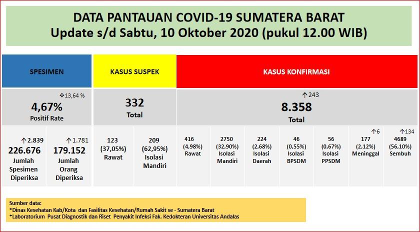 Info Covid-19 Sumbar, Sabtu 10 Oktober 2020