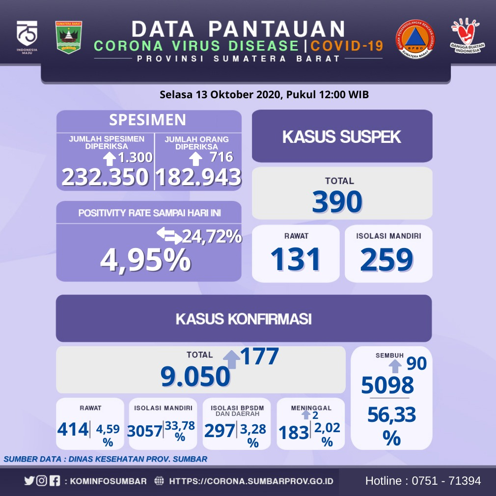 Info Covid-19 Sumbar, Selasa, 13 Oktober 2020
