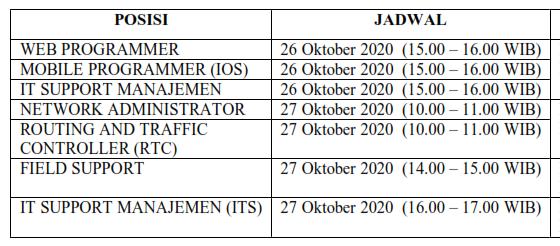 Hasil Seleksi Administrasi Rekruitmen Tenaga Kontrak Bidang IT Lingkup Pemerintah Provinsi Sumatera Barat Tahun 2020