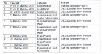 Pengumuman Rekruitmen Tenaga Kontrak Bidang IT Lingkup Pemerintah Provinsi Sumatera Barat Tahun 2020