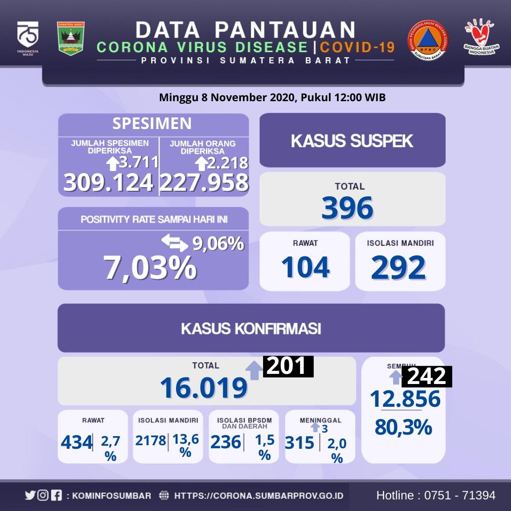 Info Harian Covid-19 Sumbar (Minggu, 8 Nopember 2020)
