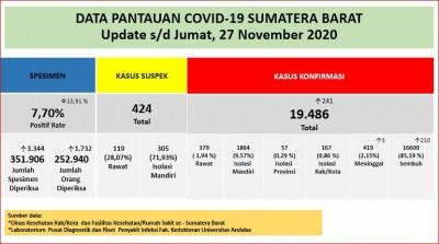 Info Covid-19 Sumbar, Jumat 27 November 2020