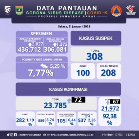 Info Covid-19 Sumbar, Selasa 5 Januari 2021
