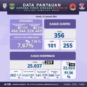 Info Covid-19 Sumbar, Kamis 14 Januari 2021