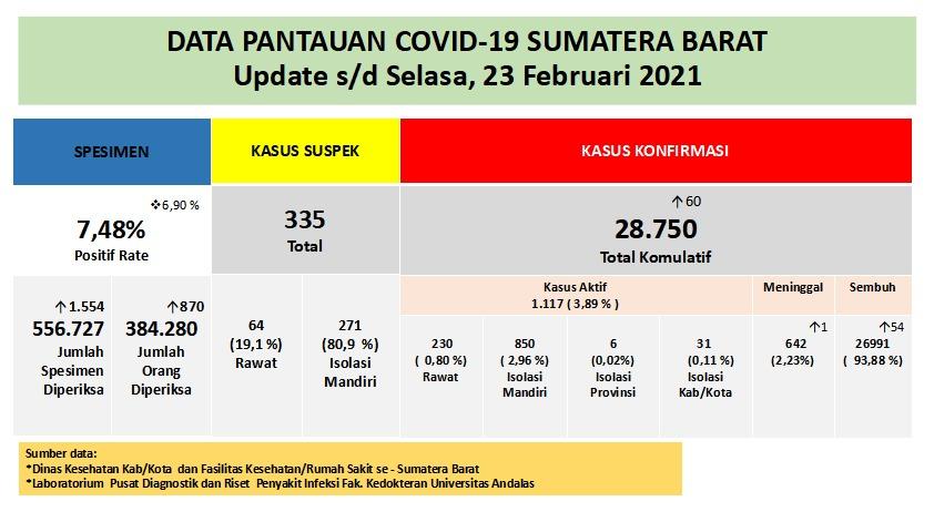 Info Covid-19 Sumbar, Selasa 23 Februari 2021