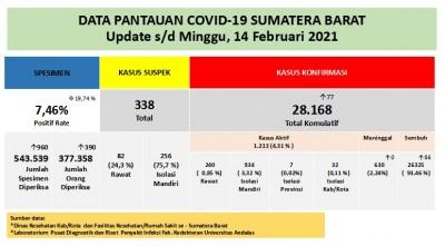 Info Covid-19 Sumbar, Minggu 14 Februari 2021