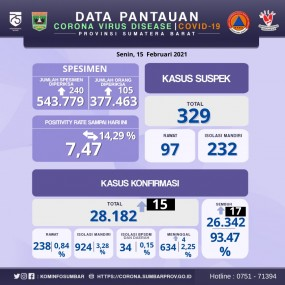 Info Covid-19 Sumbar, Senin 15 Februari 2021
