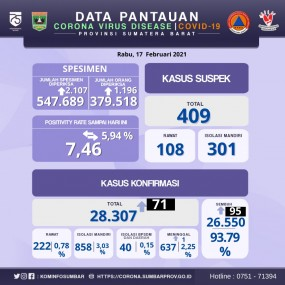 Info Covid-19 Sumbar, Rabu 17 Februari 2021