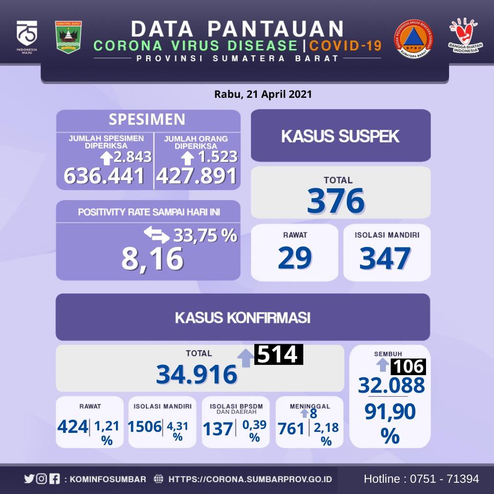 Info Covid-19 Sumbar, Rabu 21 April 2021