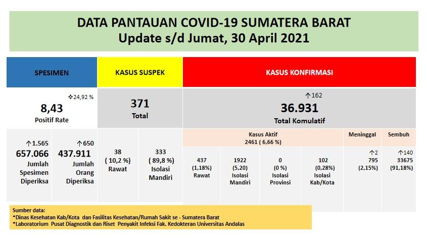 Info Covid-19 Sumbar, Jumat 30 April 2021