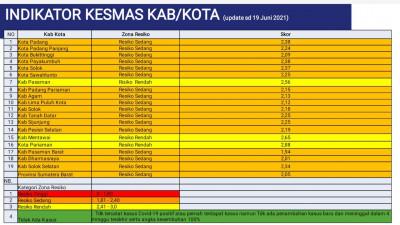 UPDATE ZONASI Kabupaten Kota di Sumatera Barat Minggu ke 68 Pandemi Covid-19 (Periode 20 Juni 2021 - 26 Juni 2021)
