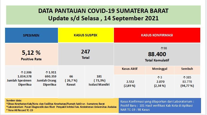 Info Covid-19 Sumbar, Selasa 14 September 2021