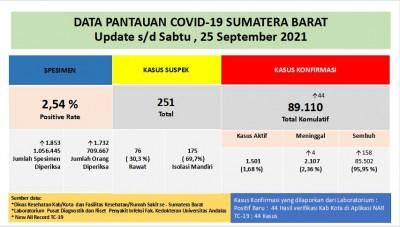 Info Covid-19 Sumbar, Sabtu 25 September 2021