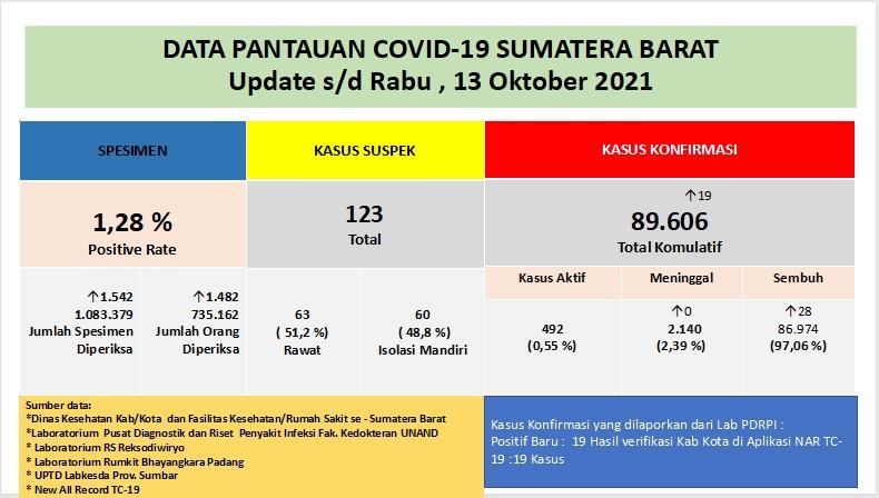 Info Covid-19 Sumbar, Rabu 13 Oktober 2021
