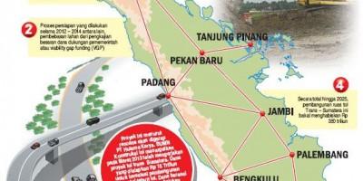 Di Sisi Tol Sumatera Dibangun Rel Kereta